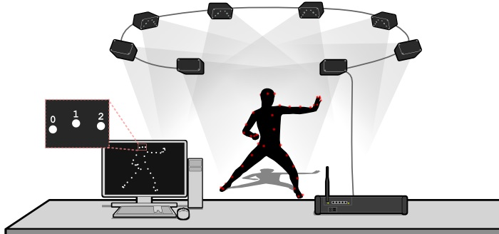 PhaseSpace motion capture Product Impulse X2